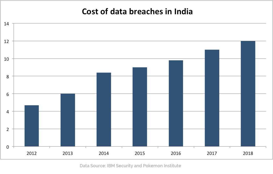 Cost of data breaches in India